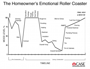 Copy of The-Homeowners-Emotional-Roller-Coaster